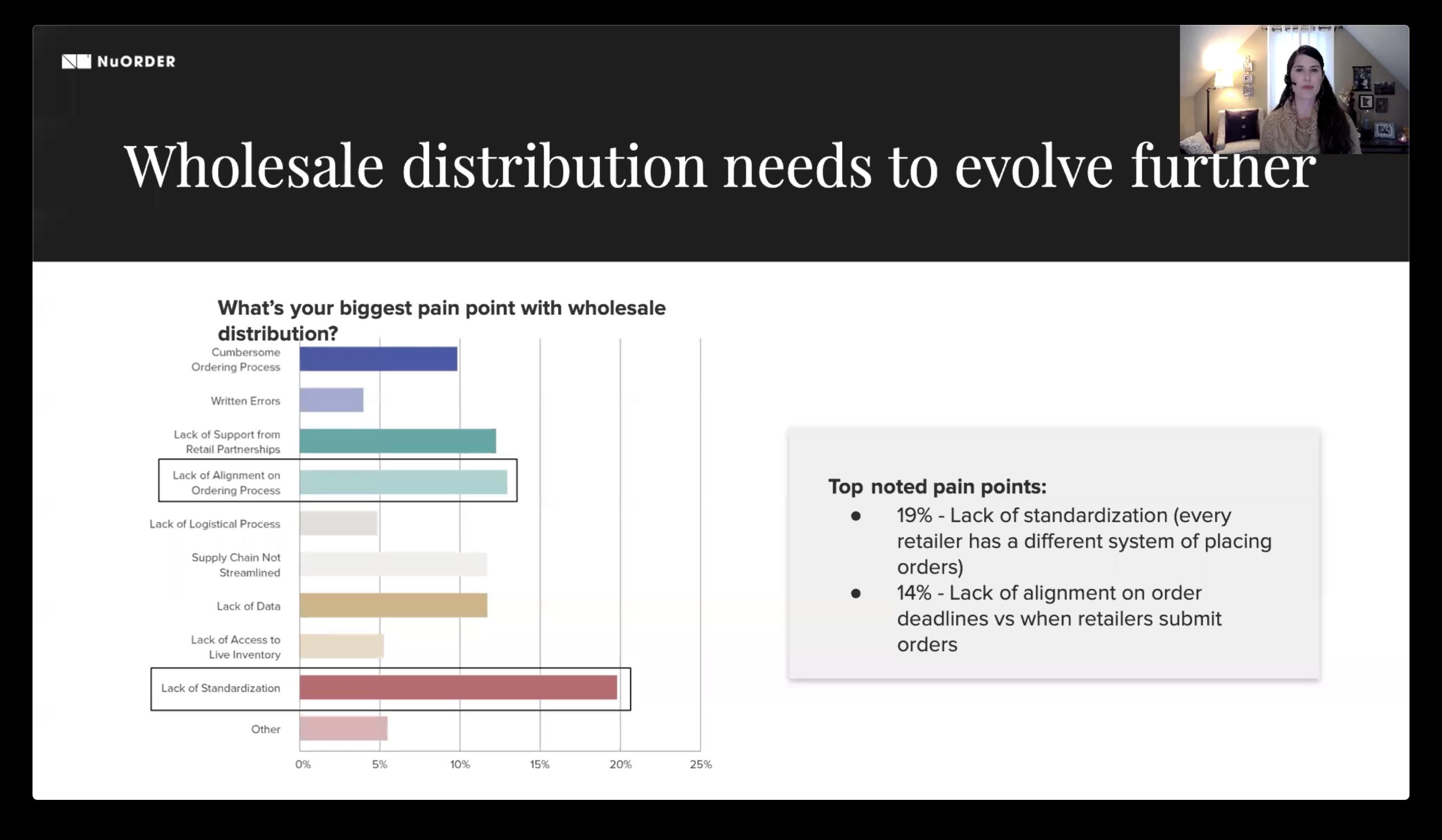 Evolution of Wholesale